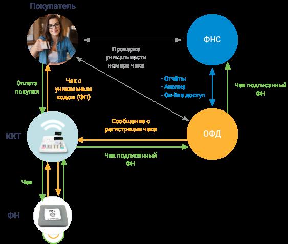 Работа с онлайн кассами торговля по ленте обучение